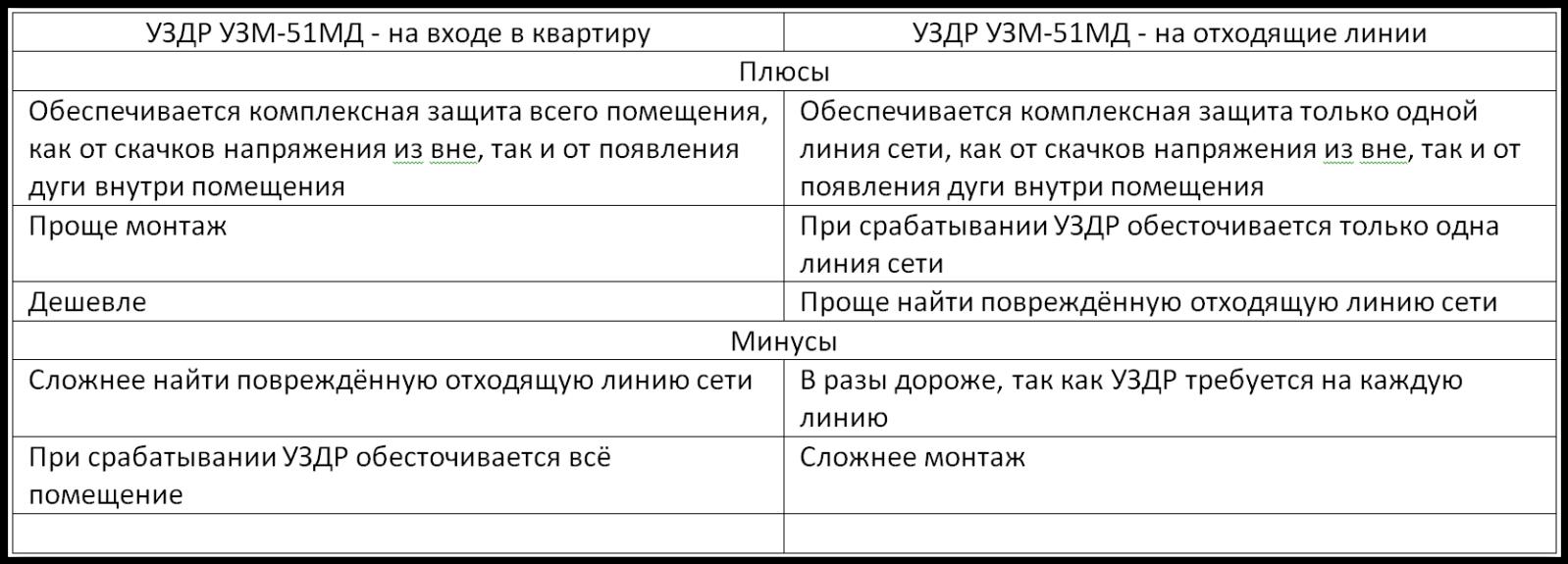 Противопожарное устройство защиты от искрения (УЗИс) - УЗМ-51МД 24gw278