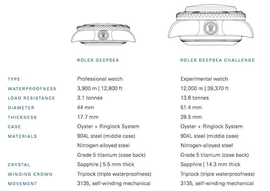 Dweller - Présentation de la Rolex 116660 SDDS D-Blue James Cameron 256uv5t