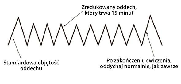 mit/oszustwo głębokiego oddychania 2lj003o