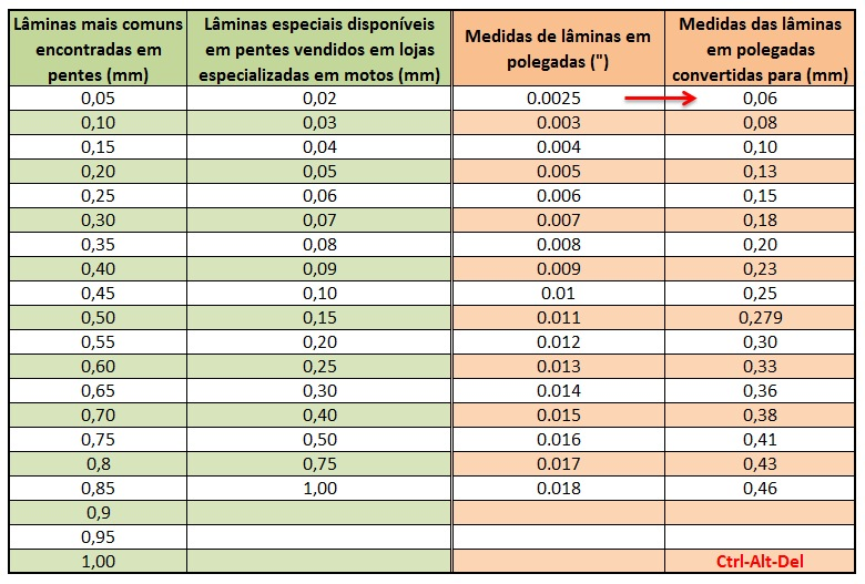 Tabela de folgas para ajuste de válvulas p/ modelos Yamaha 2mwbjop