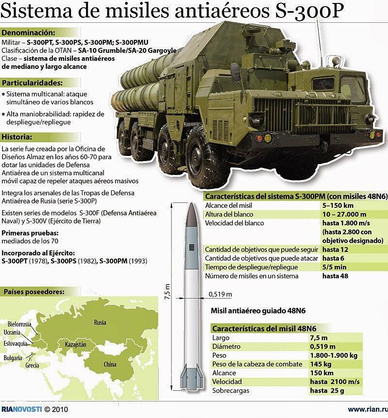 Sistema Almaz-Antey S-300 2qvut02