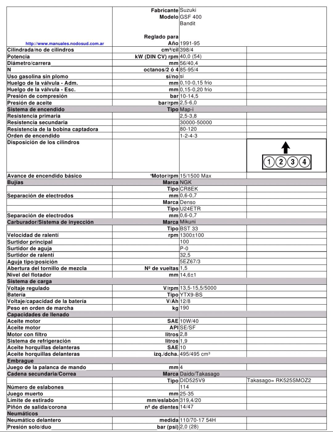 Datos técnicos GSF 400 2s0ib8x
