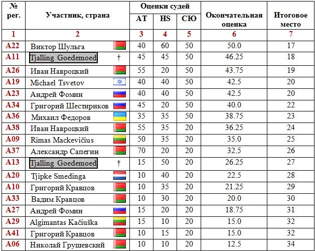 Перепёлкин - Фомин 33u5x7c