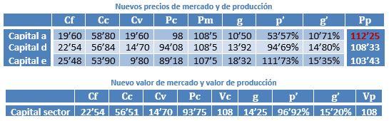 Circulación de mercancías. Valor objetivo de la mercancía y función subjetiva de utilidad marginal 357rdif