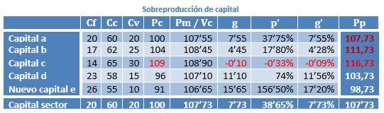Circulación de mercancías. Valor objetivo de la mercancía y función subjetiva de utilidad marginal 675jkx