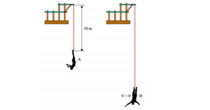Bungee jump e velocidade 6ympfp