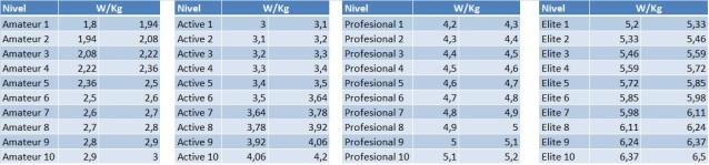 Niveles deportivos en BKool E66ow0