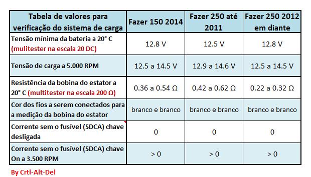 Tutorial - Diagnóstico da bateria e do sistema de carregamento Fazers 250 e 150 Qnjof4