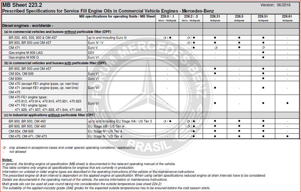 TABELA DATASHEETS - Motor/Direção/Eixo/Transmissão/Radiador (jun/2016) Rigk7l