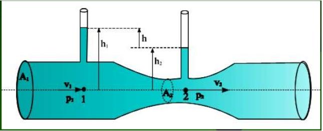 Equação de Bernoulli, tubo de venturi e pitot Wch0lg