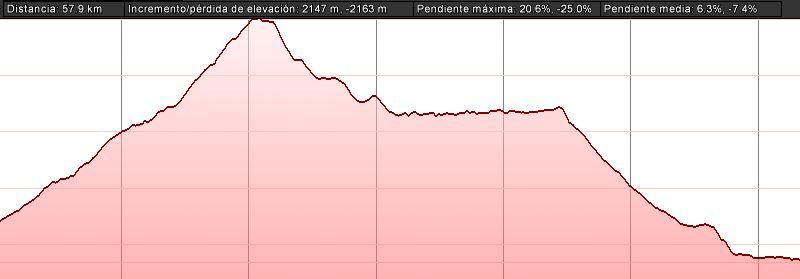 Prueba de KTM Macina Lycan 27,5 24bpu6h