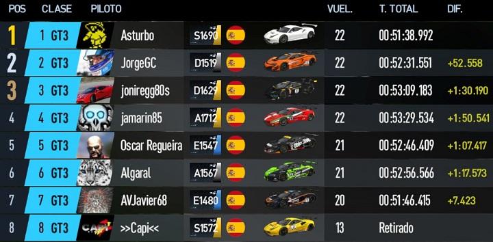 SGPC2 - Carrera 32 - Categoría GT3 - bannochbrae Road Circuit - 20 de Junio 22:00h 29pw711