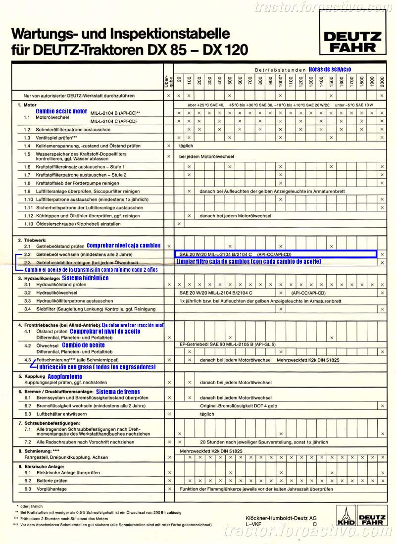 Deutz manual de instrucciones para tractor DX 85 DX 90 DX 110