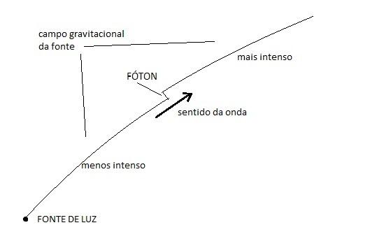 Estreita relação entre os campos Gravitacional e Eletromagnético 2ykz3eu
