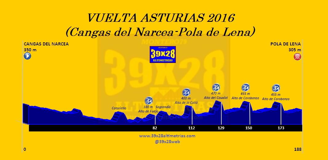 Vuelta a Asturias 2016 2zirbds