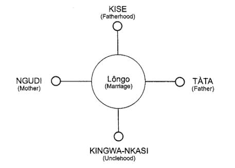 Cosmología Africana de los Bantu-Kongos 30ikswj