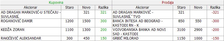 Dragan Marković u restrukturiranju a.d., Obrenovac - Page 10 311lxyh