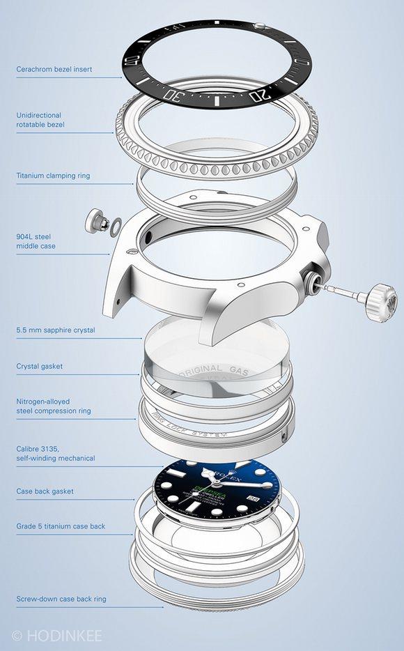 Présentation de la Rolex 116660 SDDS D-Blue James Cameron 3310e54