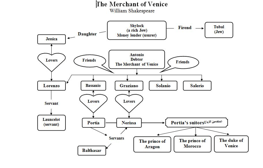 شرح توضيحي لشخصيات مسرحية تاجر البندقية The Merchant of Venice Mwp9ck