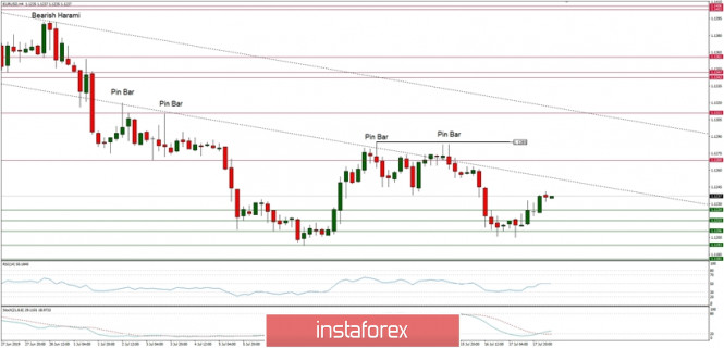 Forex Analysis from InstaForex - Page 18 Oavwvm