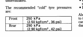 Tabela de pressões de pneus Ruxp29