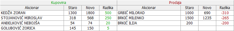 Dragan Marković u restrukturiranju a.d., Obrenovac - Page 10 15v80x