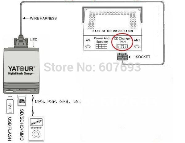 Adaptador USB/MP3/Ipod 23u7lmt