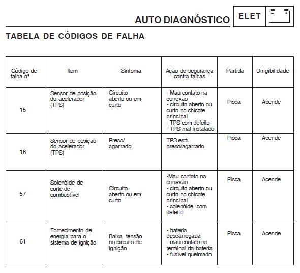 Luz Amarela Piscando - Autodiagnóstico de defeitos Factor YBR 125 2hxvhqw