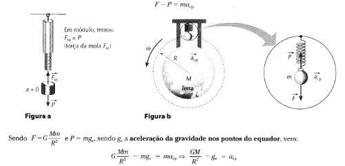 Aceleração da gravidade no Equador e Pólos J6h855
