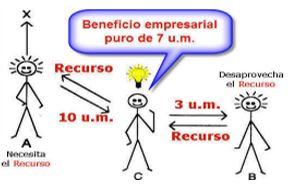 Circulación de mercancías. Valor objetivo de la mercancía y función subjetiva de utilidad marginal 1zb3xac