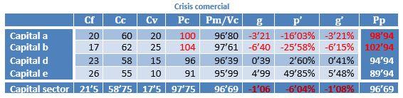 Circulación de mercancías. Valor objetivo de la mercancía y función subjetiva de utilidad marginal 2963bc