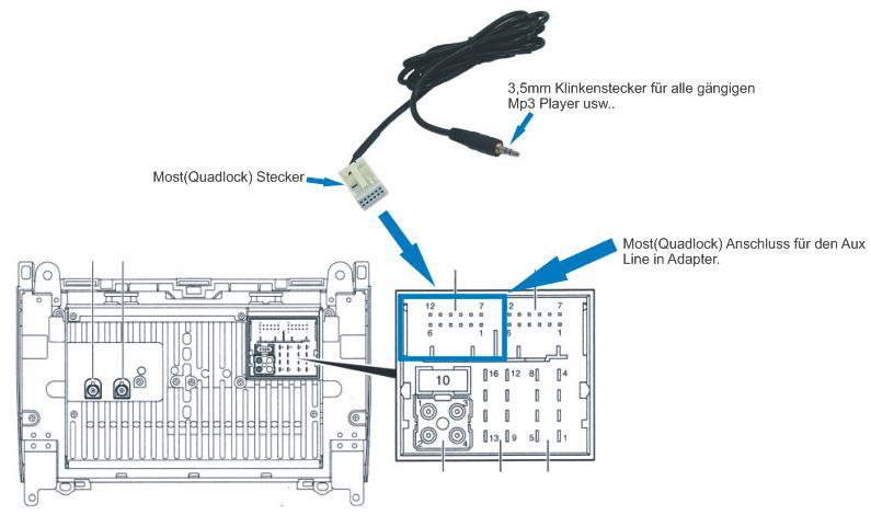 (W203): Conexões da entrada auxiliar do rádio 2wolzs4