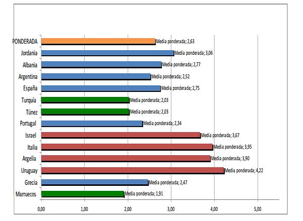 Costes de producción de aceite en el mundo 4tsrrs