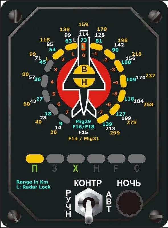 Para entender las distancias en el SPO-15 Beryoska ruso F230jr