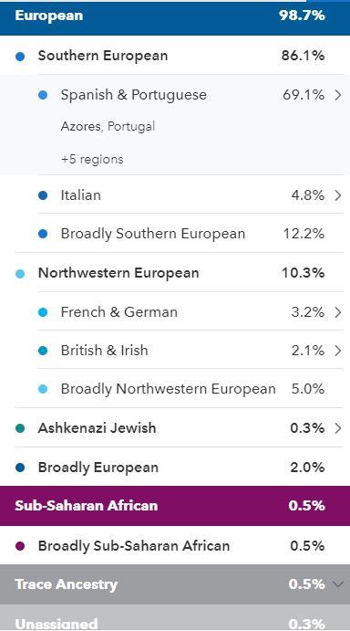 Postem os vossos resultados do 23andMe (ou outro teste comercial) I1l4w4