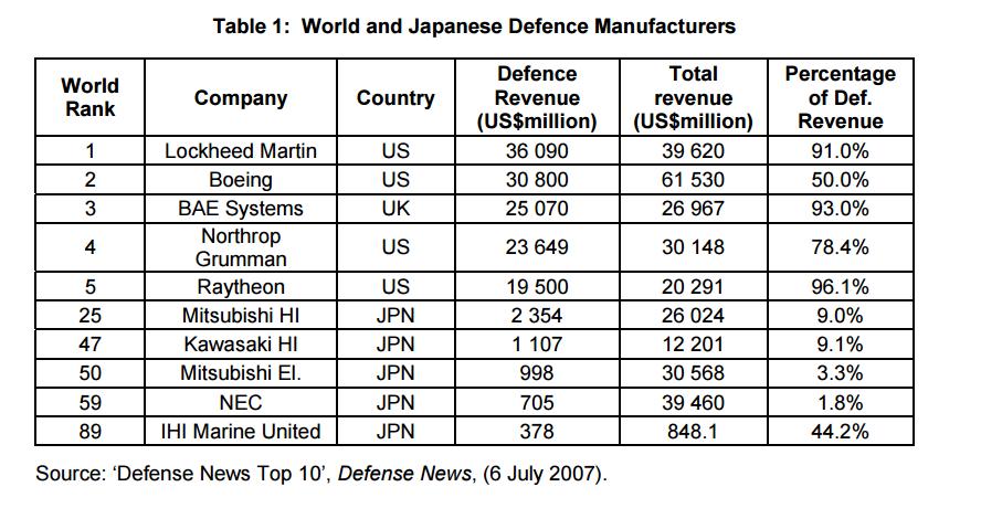 الصناعة العسكرية اليابانية,,,ماذا بعد؟! Nufdc