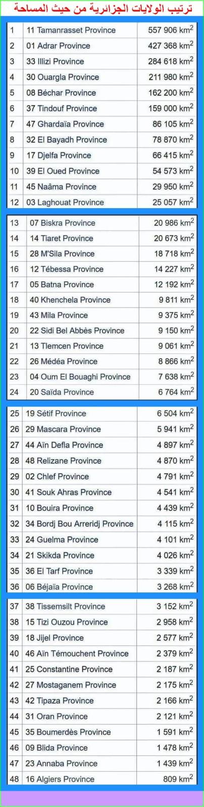 ترتيب الولايات الجزائرية من حيث المساحة W7kg41