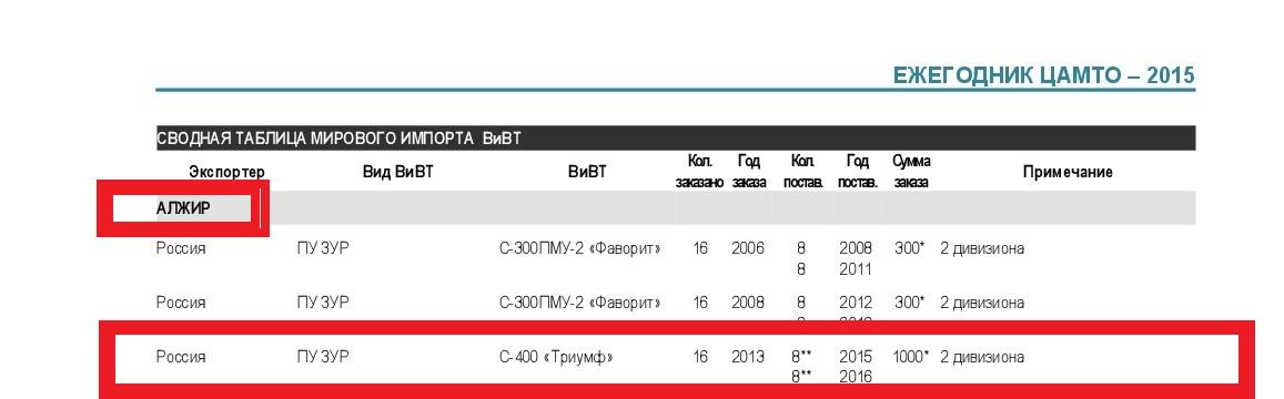 الجزائر تقتني منظومات الدفاع الجوي [  S-400 ]   - صفحة 5 1so391