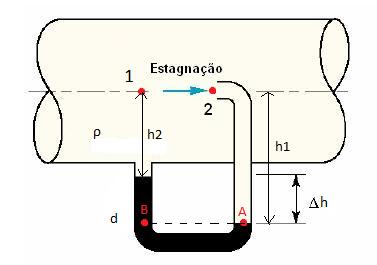 Equação de Bernoulli, tubo de venturi e pitot 2iaagbb