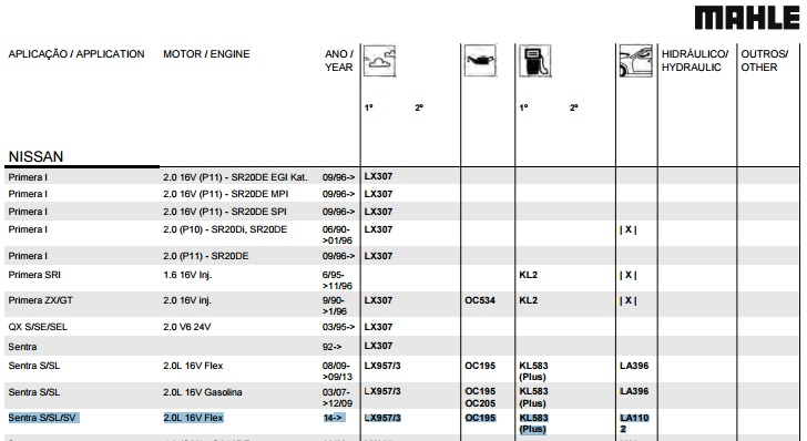 Filtros e Velas Sentra B17 2014/15/16 2lwnmkj