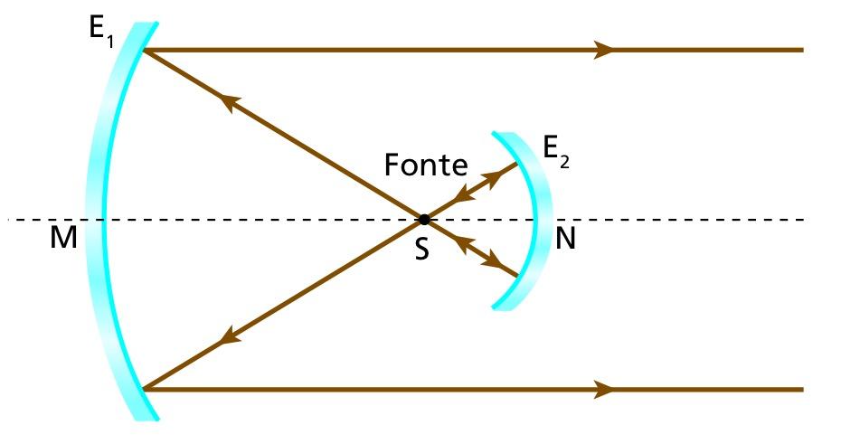 Espelhos esféricos (assosiação) 2q3zy8g