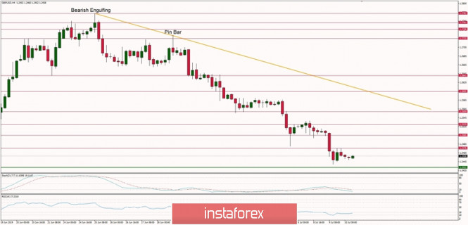 Forex Analysis from InstaForex - Page 18 2zix4cx