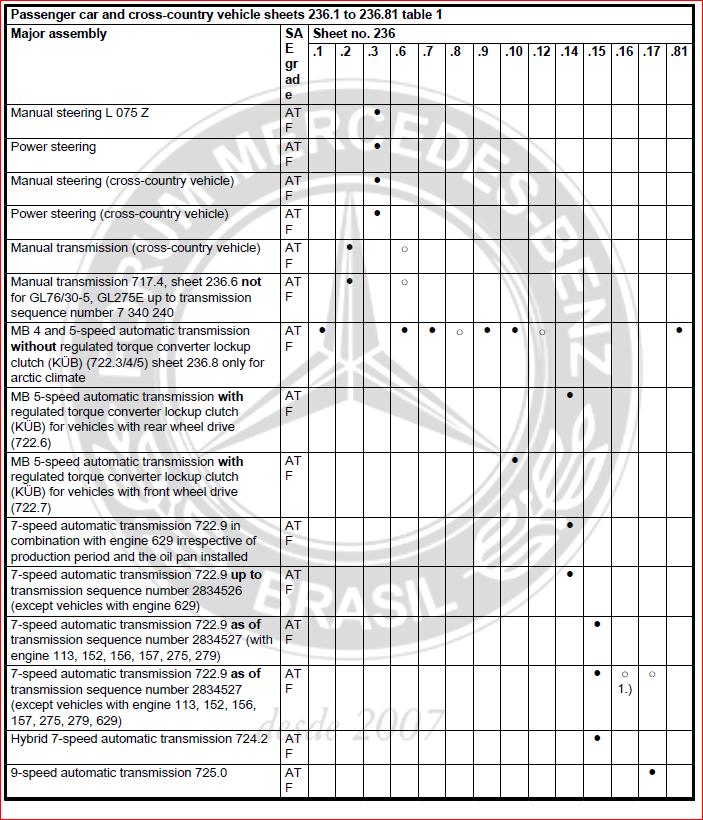 TABELA DATASHEETS - Motor/Direção/Eixo/Transmissão/Radiador (jun/2016) J7ue87