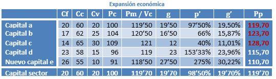 Circulación de mercancías. Valor objetivo de la mercancía y función subjetiva de utilidad marginal W84ytv