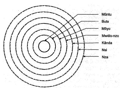 Cosmología Africana de los Bantu-Kongos Xuiaf