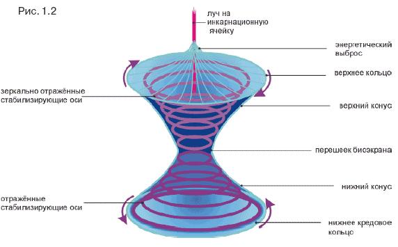 Творение; Ноосфера; Шамбала; Ближний и Дальний Космос - ГЛОССАРИЙ  Image003
