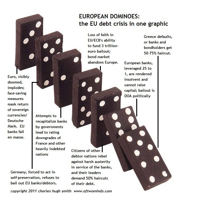 Crise à Сhypre: Et si le rêve européen touchait à sa fin? Euro-chute-dominos