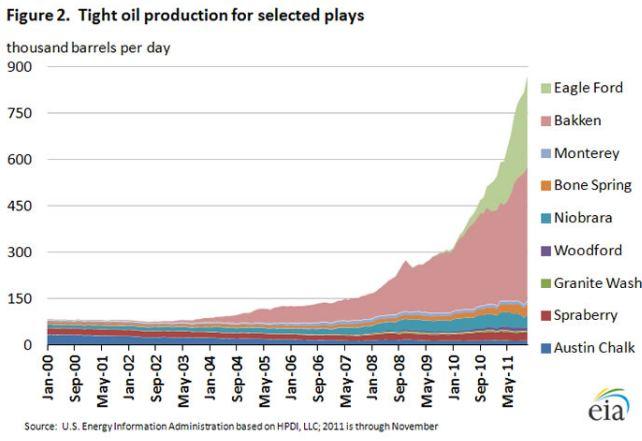 pour - Secret industriel sur les produits utilisés dans la fracturation hydraulique pour obtenir du gaz de schiste Tight-oil-prod