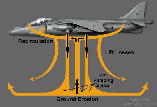 أهم شركات صناعة محركات الطائرات النفاثة Harrier_HOVER%20DIAGRAM%20CAG
