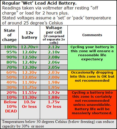A perfect riding day ruined ( Battery ) Battery-condition